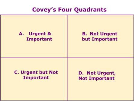 Covey Quadrants - How To Deal With Stress and Overload